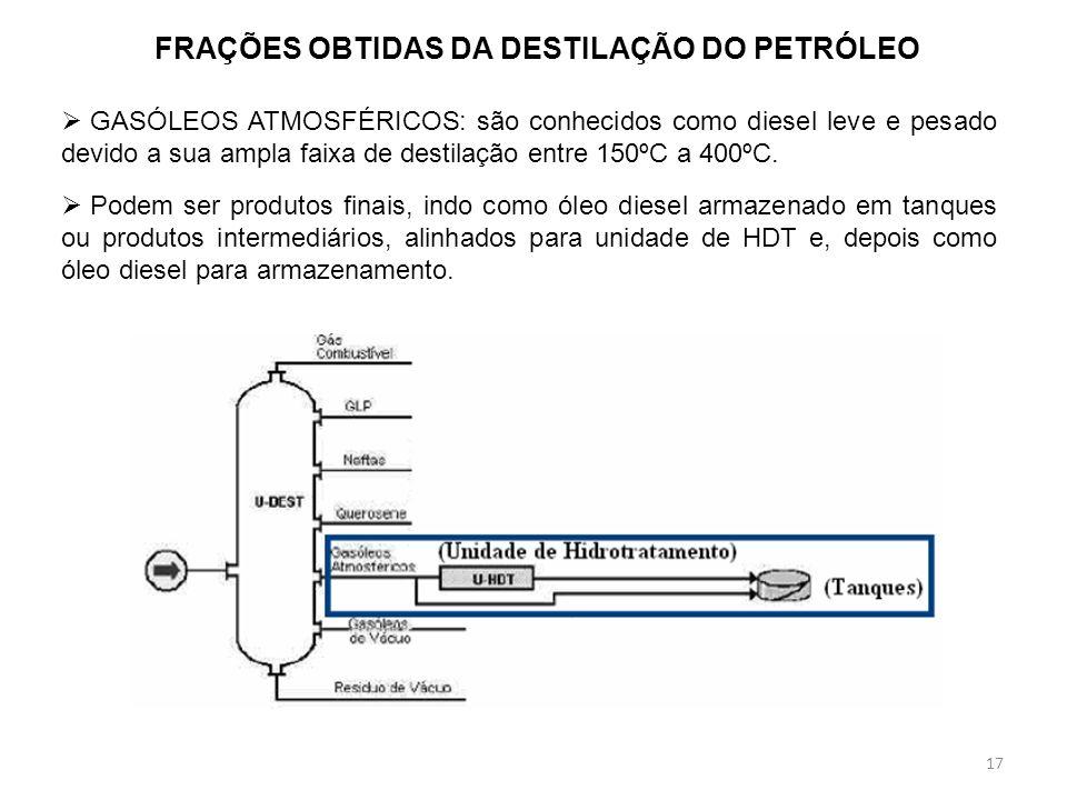 17 FRAÇÕES OBTIDAS DA DESTILAÇÃO DO PETRÓLEO GASÓLEOS ATMOSFÉRICOS: são conhecidos como diesel leve e pesado devido a sua ampla faixa de destilação en