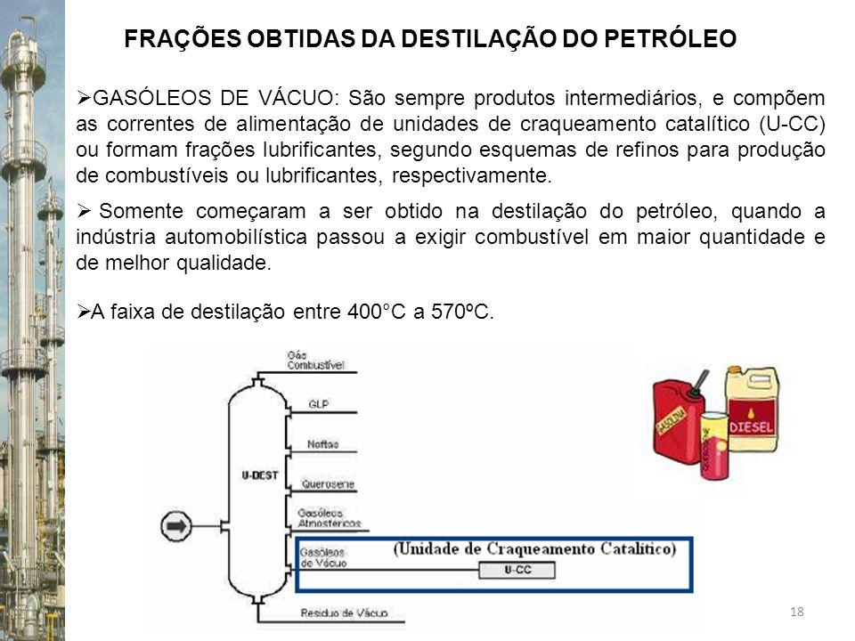18 FRAÇÕES OBTIDAS DA DESTILAÇÃO DO PETRÓLEO Somente começaram a ser obtido na destilação do petróleo, quando a indústria automobilística passou a exi