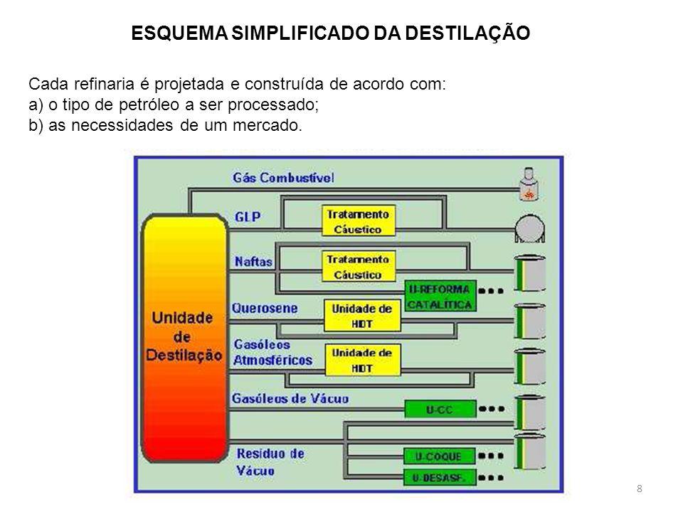 8 ESQUEMA SIMPLIFICADO DA DESTILAÇÃO Cada refinaria é projetada e construída de acordo com: a) o tipo de petróleo a ser processado; b) as necessidades