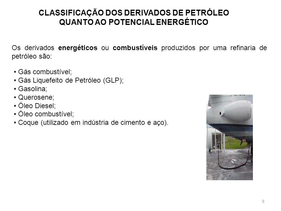 9 CLASSIFICAÇÃO DOS DERIVADOS DE PETRÓLEO QUANTO AO POTENCIAL ENERGÉTICO Os derivados energéticos ou combustíveis produzidos por uma refinaria de petr