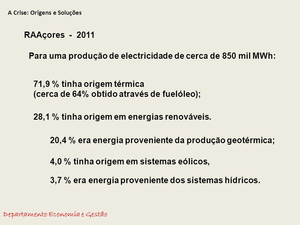 A Crise: Origens e Soluções Departamento Economia e Gestão RAAçores - 2011 Para uma produção de electricidade de cerca de 850 mil MWh: 71,9 % tinha origem térmica (cerca de 64% obtido através de fuelóleo); 28,1 % tinha origem em energias renováveis.