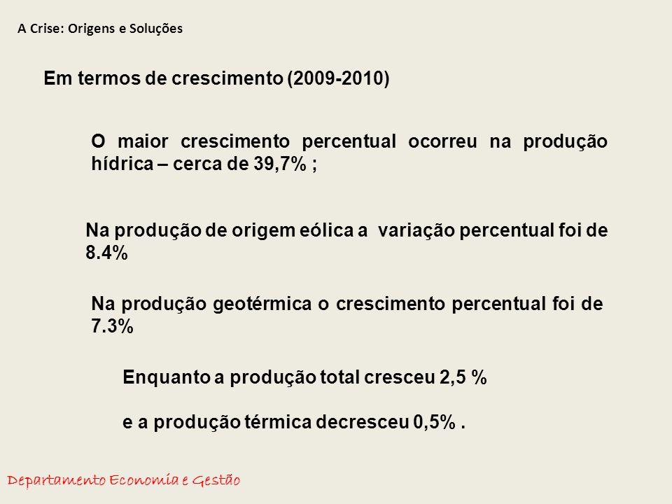 A Crise: Origens e Soluções Departamento Economia e Gestão Em termos de crescimento (2009-2010) O maior crescimento percentual ocorreu na produção hídrica – cerca de 39,7% ; Na produção de origem eólica a variação percentual foi de 8.4% Na produção geotérmica o crescimento percentual foi de 7.3% Enquanto a produção total cresceu 2,5 % e a produção térmica decresceu 0,5%.