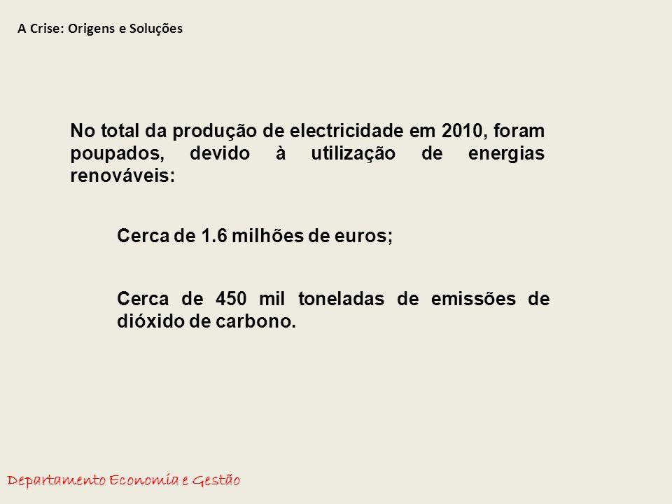 A Crise: Origens e Soluções Departamento Economia e Gestão No total da produção de electricidade em 2010, foram poupados, devido à utilização de energias renováveis: Cerca de 1.6 milhões de euros; Cerca de 450 mil toneladas de emissões de dióxido de carbono.