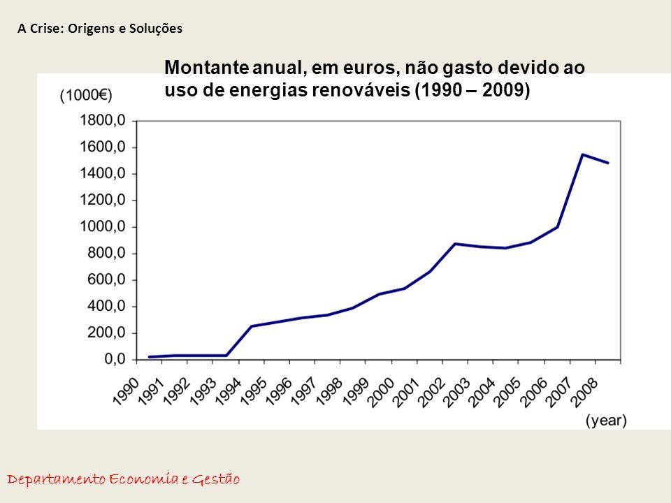 A Crise: Origens e Soluções Departamento Economia e Gestão Montante anual, em euros, não gasto devido ao uso de energias renováveis (1990 – 2009)