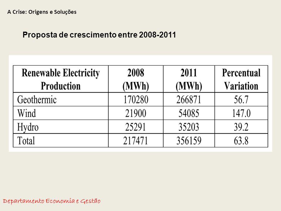 A Crise: Origens e Soluções Departamento Economia e Gestão Proposta de crescimento entre 2008-2011