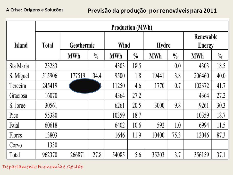 A Crise: Origens e Soluções Departamento Economia e Gestão Previsão da produção por renováveis para 2011