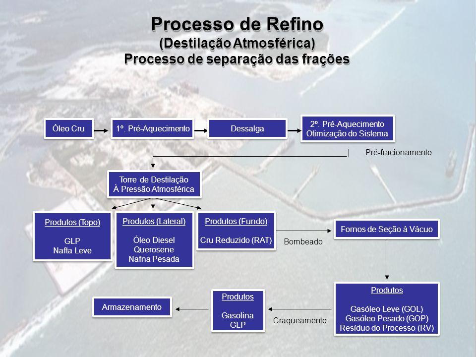 Processo de Refino (Destilação Atmosférica) Processo de separação das frações Processo de Refino (Destilação Atmosférica) Processo de separação das fr