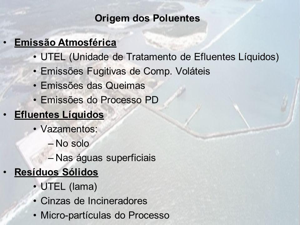 Origem dos Poluentes Emissão Atmosférica UTEL (Unidade de Tratamento de Efluentes Líquidos) Emissões Fugitivas de Comp. Voláteis Emissões das Queimas