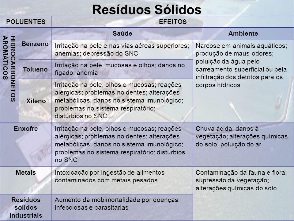 Resíduos Sólidos POLUENTESEFEITOS HIDROCARBONETOSAROMÁTICOS Benzeno SaúdeAmbiente Irritação na pele e nas vias aéreas superiores; anemias; depressão d