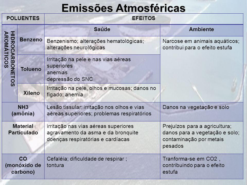 Emissões Atmosféricas POLUENTESEFEITOS HIDROCARBONETOSAROMÁTICOS Benzeno SaúdeAmbiente Benzenismo; alterações hematológicas; alterações neurológicas N