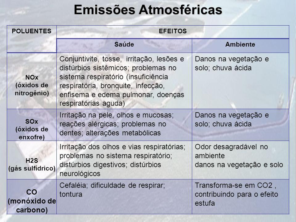 Emissões Atmosféricas POLUENTESEFEITOS SaúdeAmbiente NOx (óxidos de nitrogênio) Conjuntivite, tosse, irritação, lesões e distúrbios sistêmicos; proble