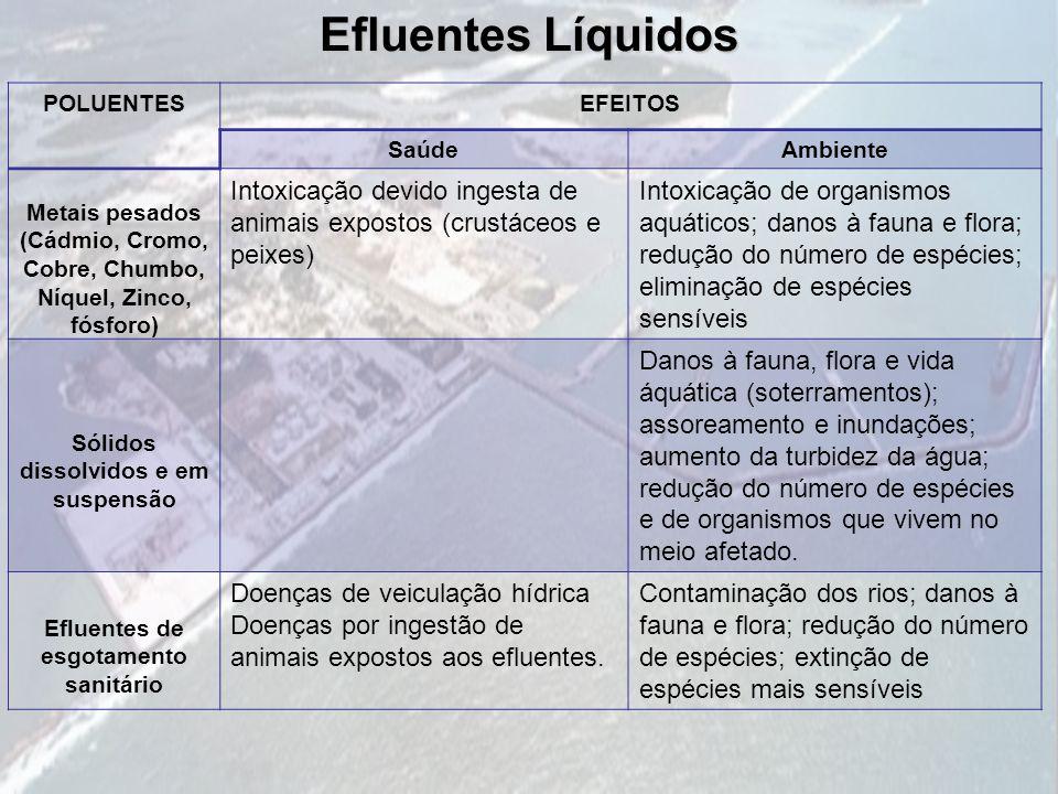 Efluentes Líquidos POLUENTESEFEITOS SaúdeAmbiente Metais pesados (Cádmio, Cromo, Cobre, Chumbo, Níquel, Zinco, fósforo) Intoxicação devido ingesta de