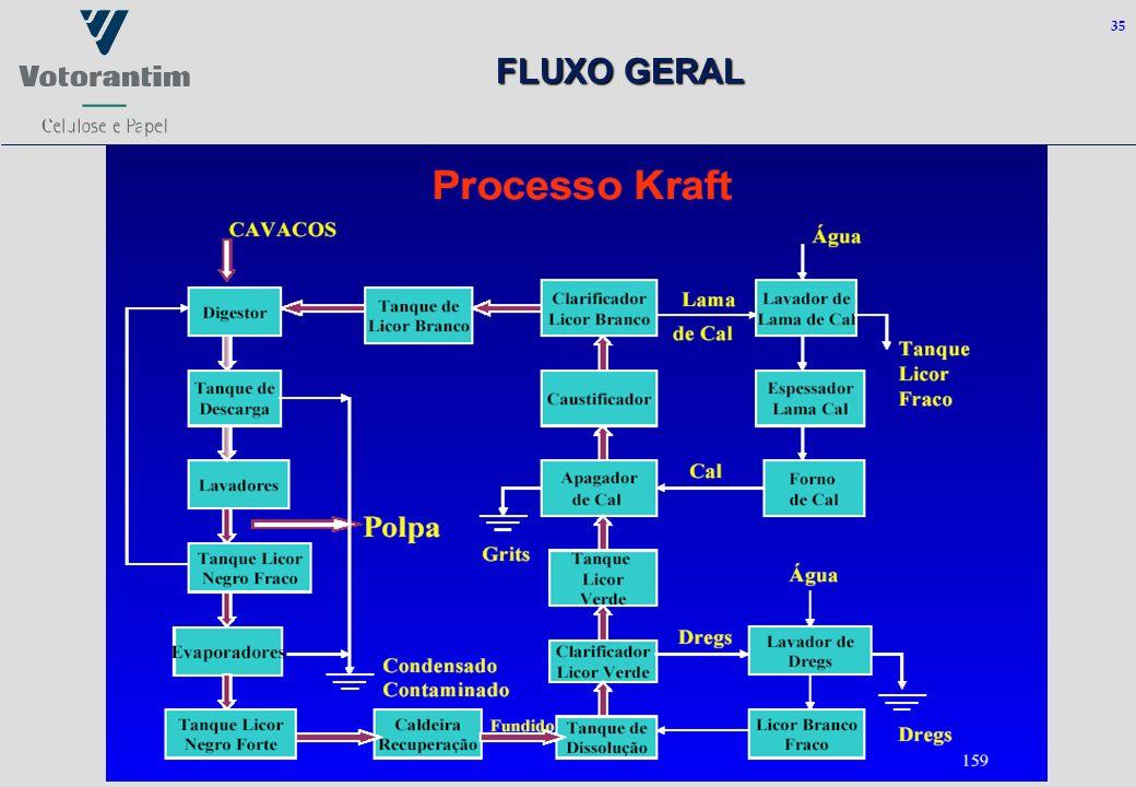 35 FLUXO GERAL