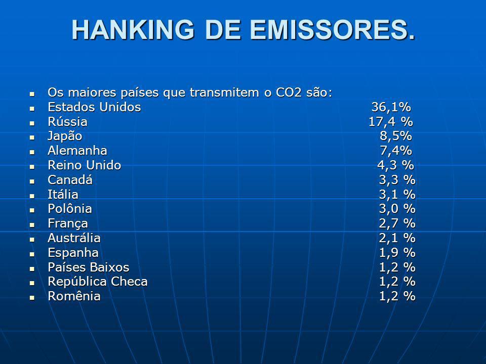 HANKING DE EMISSORES. Os maiores países que transmitem o CO2 são: Os maiores países que transmitem o CO2 são: Estados Unidos 36,1% Estados Unidos 36,1