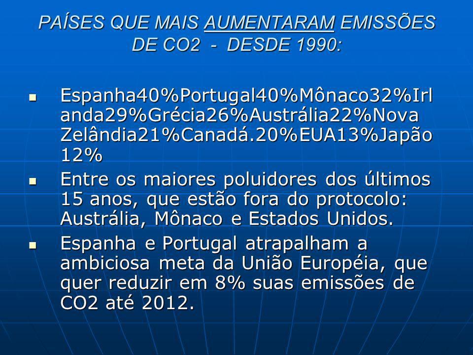 PAÍSES QUE MAIS AUMENTARAM EMISSÕES DE CO2 - DESDE 1990: Espanha40%Portugal40%Mônaco32%Irl anda29%Grécia26%Austrália22%Nova Zelândia21%Canadá.20%EUA13