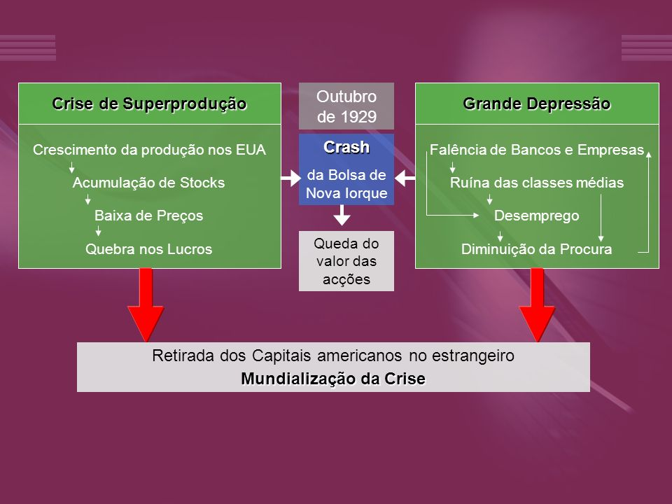 Crise de Superprodução Crescimento da produção nos EUA Acumulação de Stocks Baixa de Preços Quebra nos Lucros Grande Depressão Falência de Bancos e Em