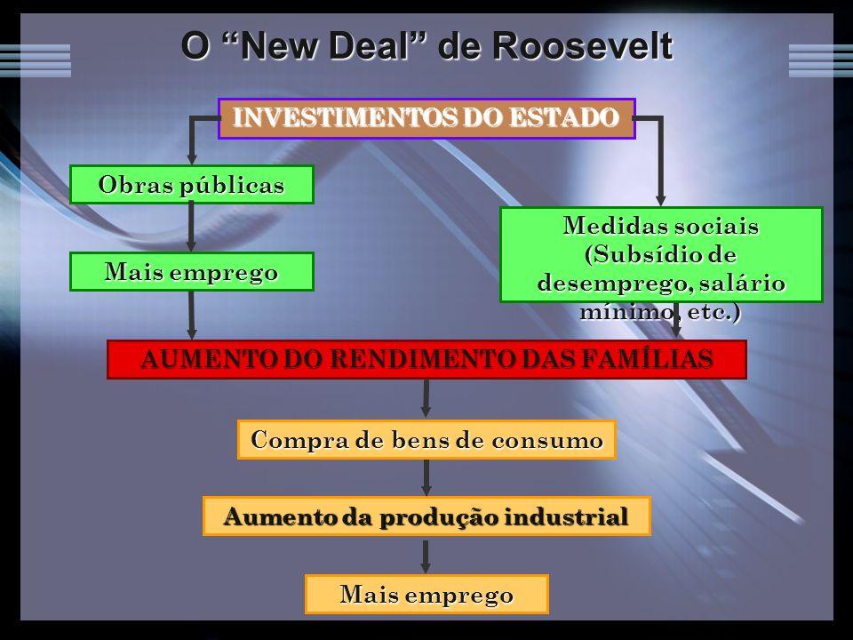 O New Deal de Roosevelt INVESTIMENTOS DO ESTADO AUMENTO DO RENDIMENTO DAS FAMÍLIAS Medidas sociais (Subsídio de desemprego, salário mínimo, etc.) Obra
