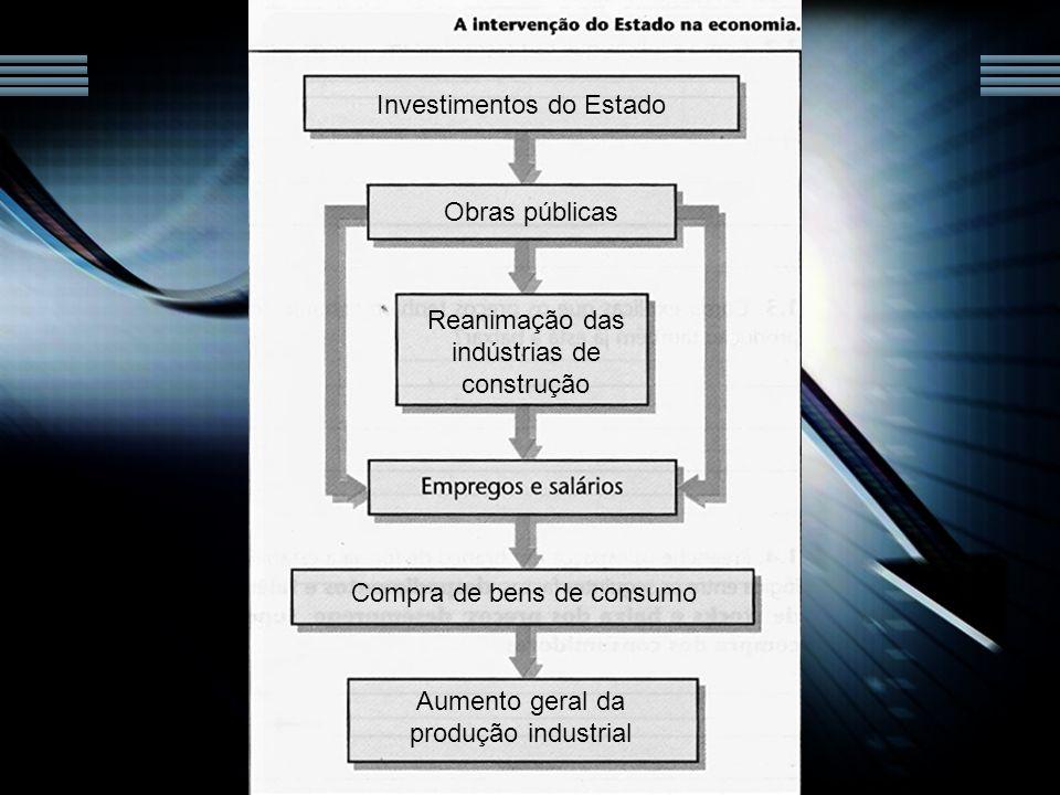 Investimentos do Estado Obras públicas Reanimação das indústrias de construção Aumento geral da produção industrial Compra de bens de consumo