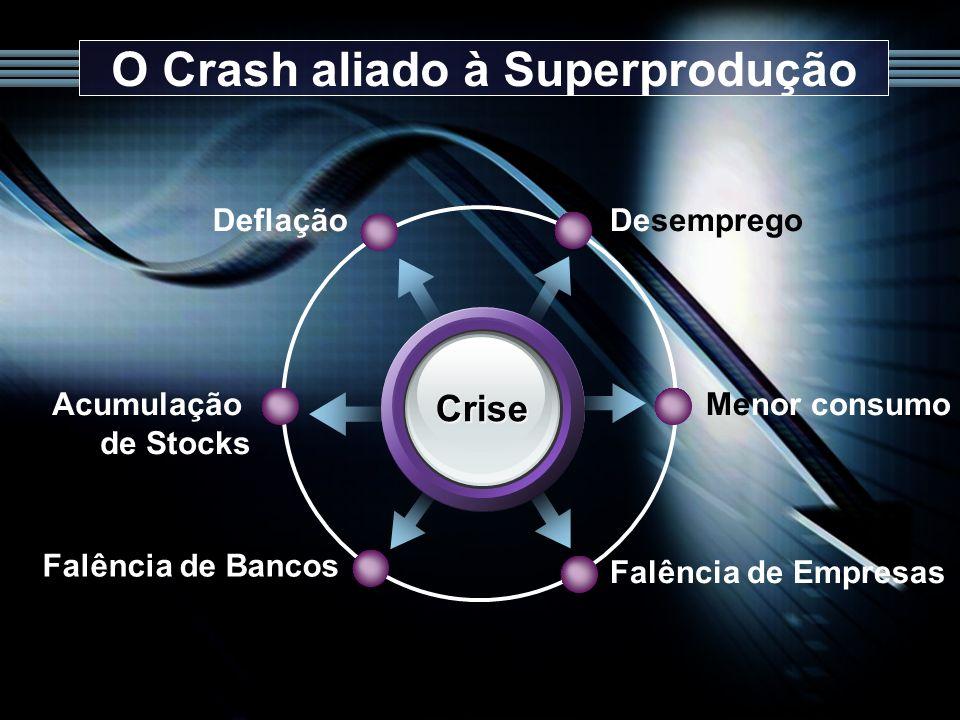 O Crash aliado à Superprodução Crise Desemprego Deflação Menor consumo Falência de Empresas Acumulação de Stocks Falência de Bancos