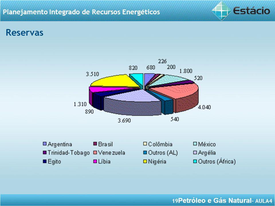 19 Petróleo e Gás Natural – AULA4 Planejamento Integrado de Recursos Energéticos Reservas
