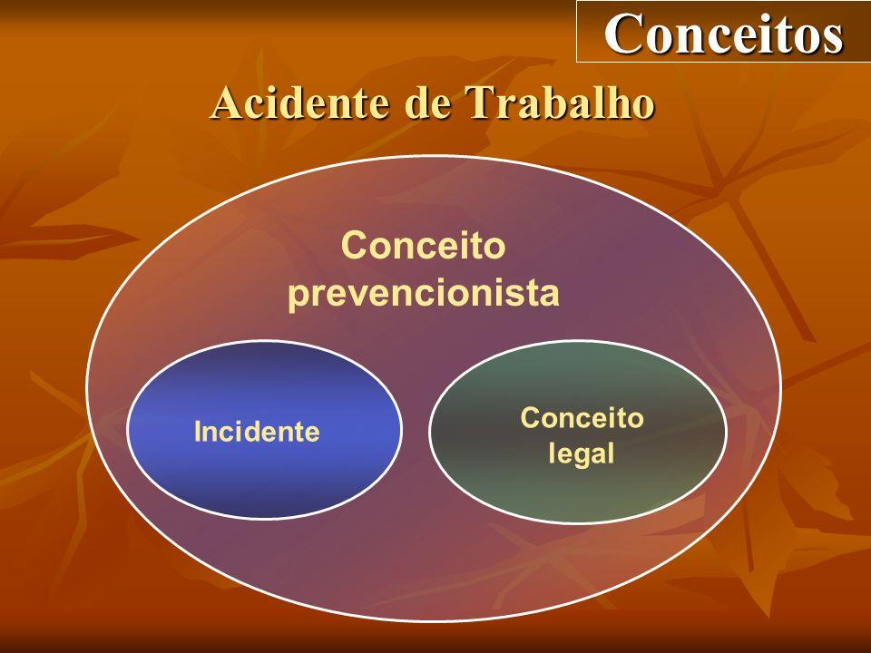 Conceito prevencionista Incidente Conceito legal Conceitos Acidente de Trabalho