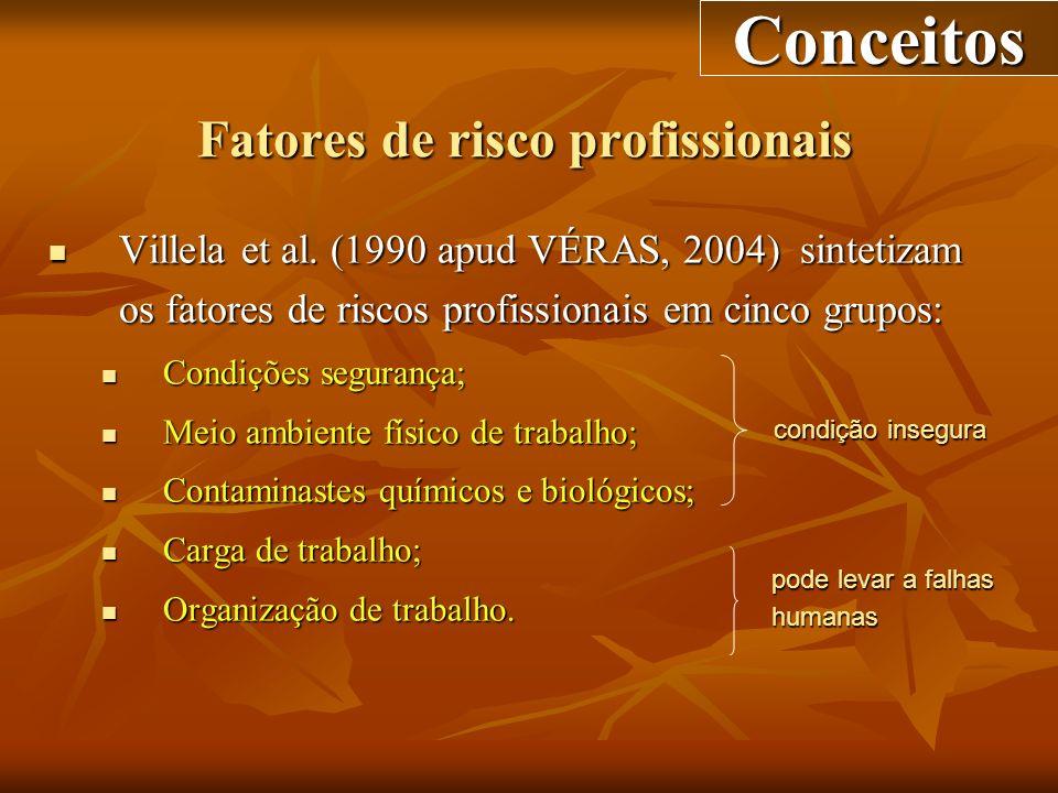 Fatores de risco profissionais Villela et al. (1990 apud VÉRAS, 2004) sintetizam os fatores de riscos profissionais em cinco grupos: Villela et al. (1