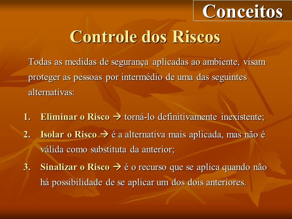 Controle dos Riscos Todas as medidas de segurança aplicadas ao ambiente, visam proteger as pessoas por intermédio de uma das seguintes alternativas: 1