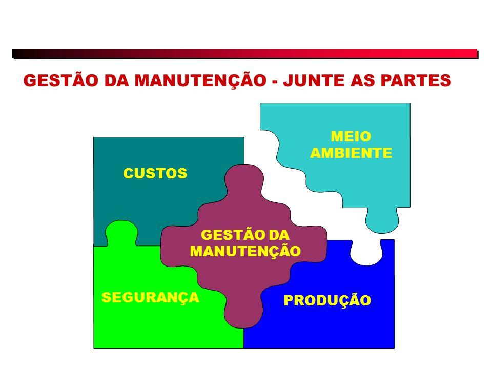 MEIO AMBIENTE CUSTOS GESTÃO DA MANUTENÇÃO PRODUÇÃO SEGURANÇA GESTÃO DA MANUTENÇÃO - JUNTE AS PARTES