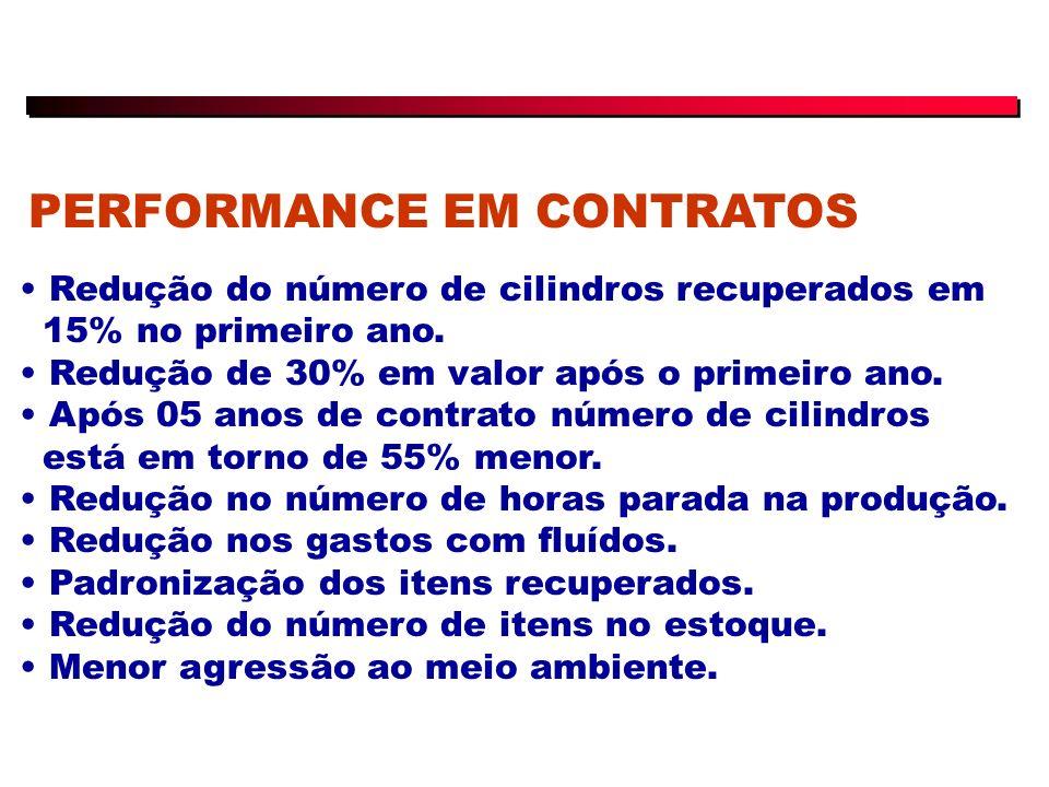 PERFORMANCE EM CONTRATOS Redução do número de cilindros recuperados em 15% no primeiro ano.