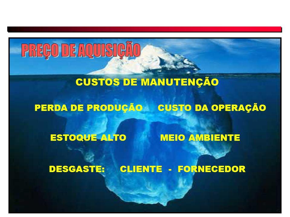 CUSTOS DE MANUTENÇÃO CUSTO DA OPERAÇÃOPERDA DE PRODUÇÃO ESTOQUE ALTOMEIO AMBIENTE DESGASTE: CLIENTE - FORNECEDOR
