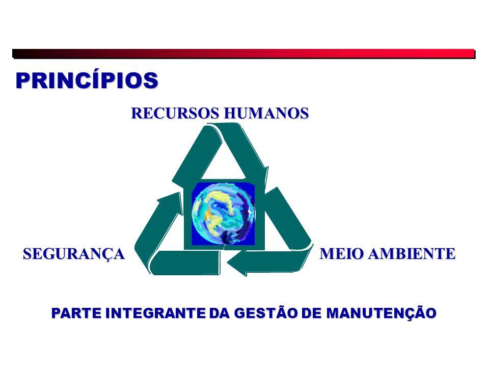 PRINCÍPIOS RECURSOS HUMANOS MEIO AMBIENTE SEGURANÇA PARTE INTEGRANTE DA GESTÃO DE MANUTENÇÃO