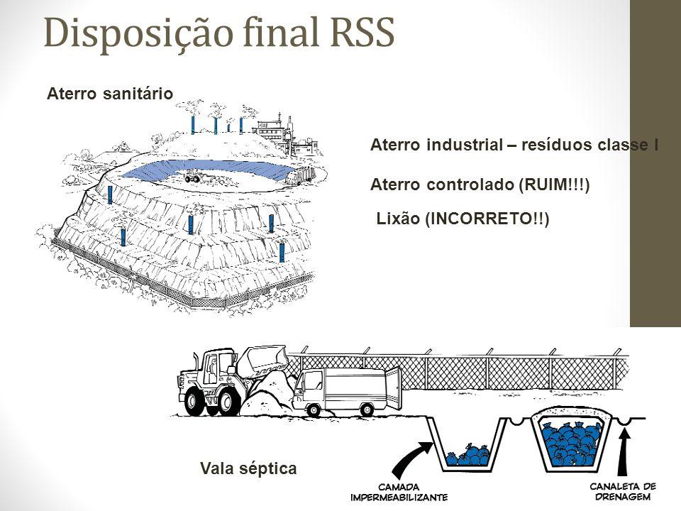 Disposição final RSS Aterro sanitário Aterro industrial – resíduos classe I Aterro controlado (RUIM!!!) Vala séptica Lixão (INCORRETO!!)