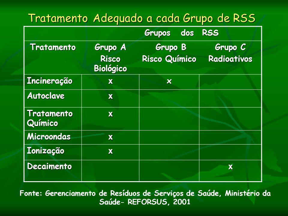 Tratamento Adequado a cada Grupo de RSS Grupos dos RSS Tratamento Grupo A Risco Biológico Grupo B Grupo B Risco Químico Grupo C Radioativos Incineraçã