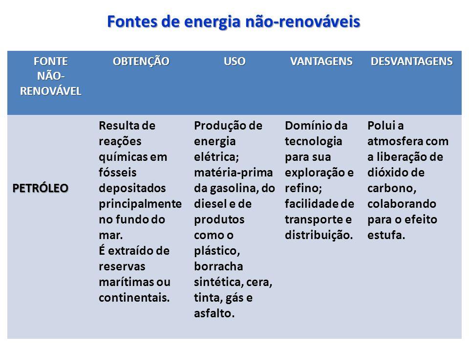 Fontes de energia não-renováveis FONTE NÃO- RENOVÁVEL OBTENÇÃOUSOVANTAGENSDESVANTAGENS PETRÓLEO Resulta de reações químicas em fósseis depositados principalmente no fundo do mar.