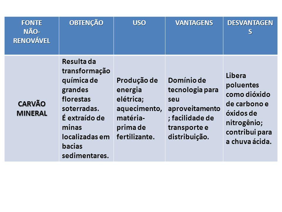 FONTE NÃO- RENOVÁVEL OBTENÇÃOUSOVANTAGENS DESVANTAGEN S CARVÃO MINERAL Resulta da transformação química de grandes florestas soterradas.