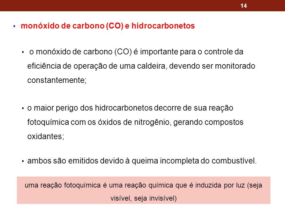 monóxido de carbono (CO) e hidrocarbonetos o monóxido de carbono (CO) é importante para o controle da eficiência de operação de uma caldeira, devendo ser monitorado constantemente; o maior perigo dos hidrocarbonetos decorre de sua reação fotoquímica com os óxidos de nitrogênio, gerando compostos oxidantes; ambos são emitidos devido à queima incompleta do combustível.