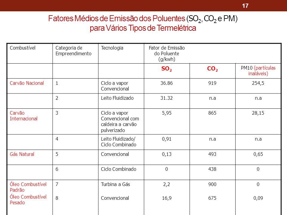 17 CombustívelCategoria de Empreendimento TecnologiaFator de Emissão do Poluente (g/kwh) SO 2 CO 2 PM10 (partículas inaláveis) Carvão Nacional1Ciclo a vapor Convencional 36.86919254,5 2Leito Fluidizado31.32n.a Carvão Internacional 3Ciclo a vapor Convencional com caldeira a carvão pulverizado 5,9586528,15 4Leito Fluidizado/ Ciclo Combinado 0,91n.a Gás Natural5Convencional0,134930,65 6Ciclo Combinado04380 Óleo Combustível Padrão Óleo Combustível Pesado 7878 Turbina a Gás Convencional 2,2 16,9 900 675 0 0,09 Fatores Médios de Emissão dos Poluentes ( SO 2, CO 2 e PM) para Vários Tipos de Termelétrica