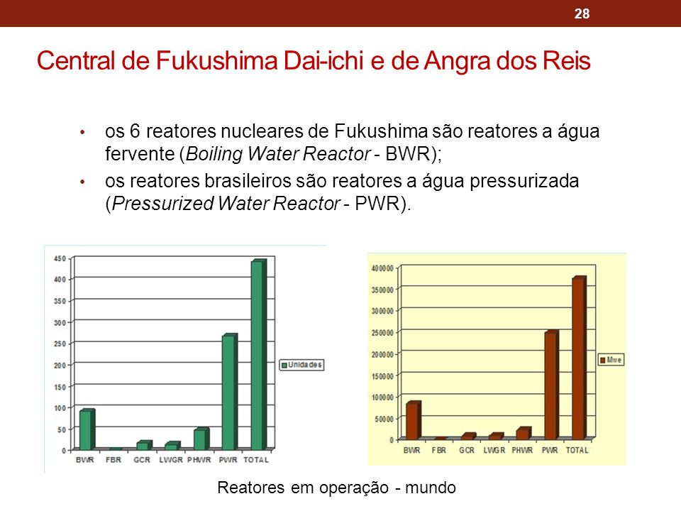 28 os 6 reatores nucleares de Fukushima são reatores a água fervente (Boiling Water Reactor - BWR); os reatores brasileiros são reatores a água pressurizada (Pressurized Water Reactor - PWR).