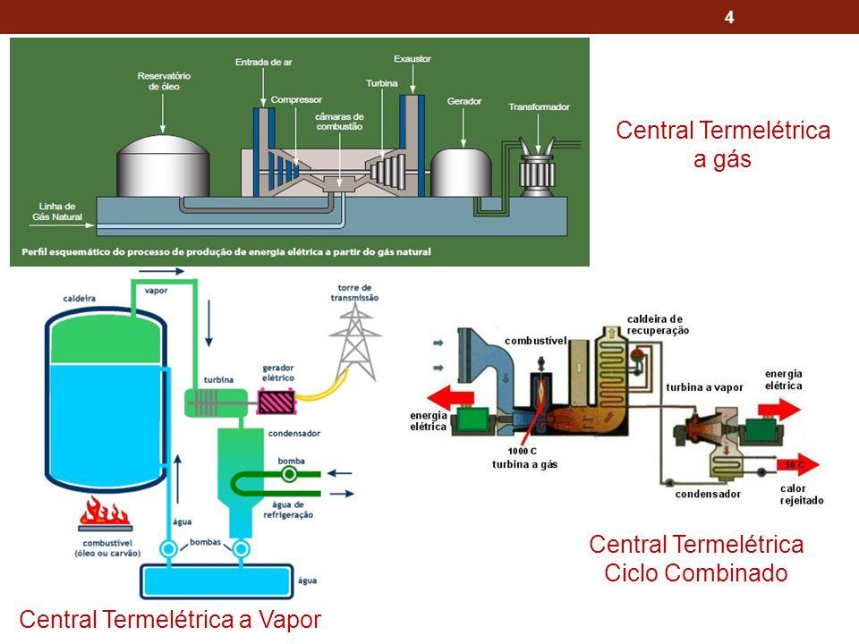 4 Central Termelétrica a Vapor Central Termelétrica a gás Central Termelétrica Ciclo Combinado