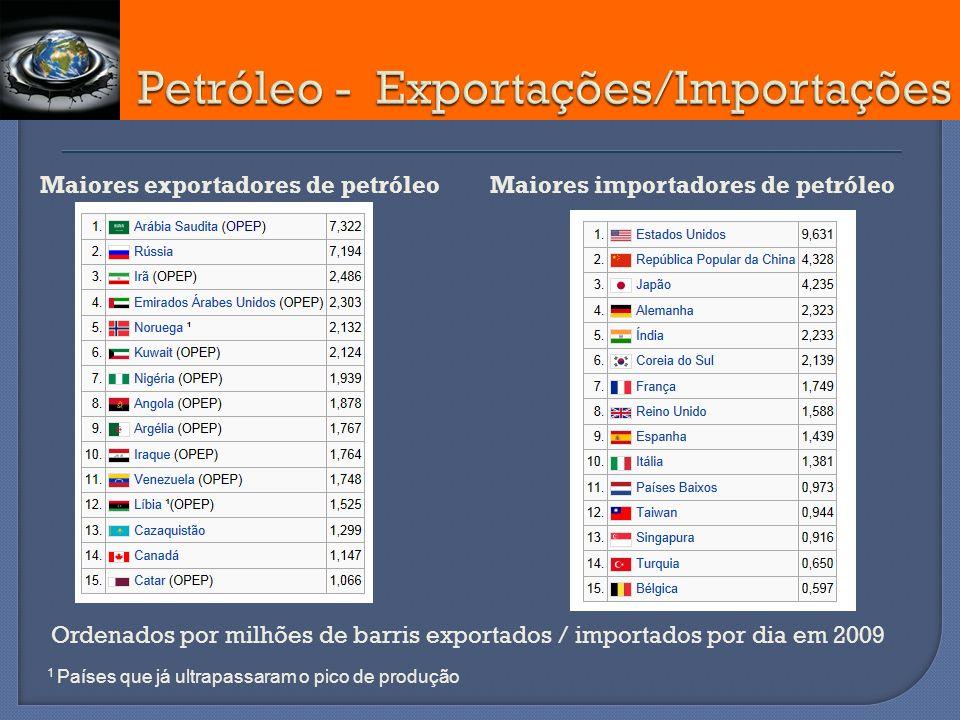 Maiores exportadores de petróleo Ordenados por milhões de barris exportados / importados por dia em 2009 1 Países que já ultrapassaram o pico de produ