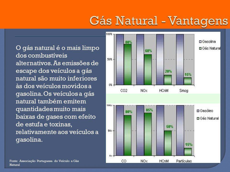 O gás natural é o mais limpo dos combustíveis alternativos. As emissões de escape dos veículos a gás natural são muito inferiores às dos veículos movi