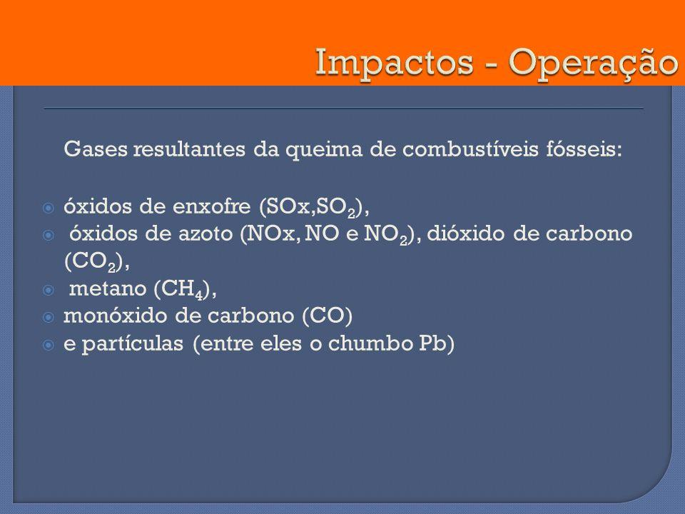 Gases resultantes da queima de combustíveis fósseis: óxidos de enxofre (SOx,SO 2 ), óxidos de azoto (NOx, NO e NO 2 ), dióxido de carbono (CO 2 ), met