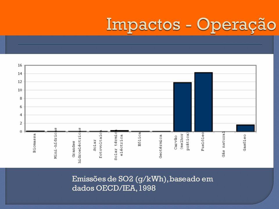 Emissões de SO2 (g/kWh), baseado em dados OECD/IEA, 1998