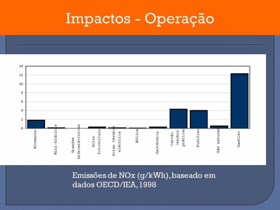 Emissões de NOx (g/kWh), baseado em dados OECD/IEA, 1998 Impactos - Operação