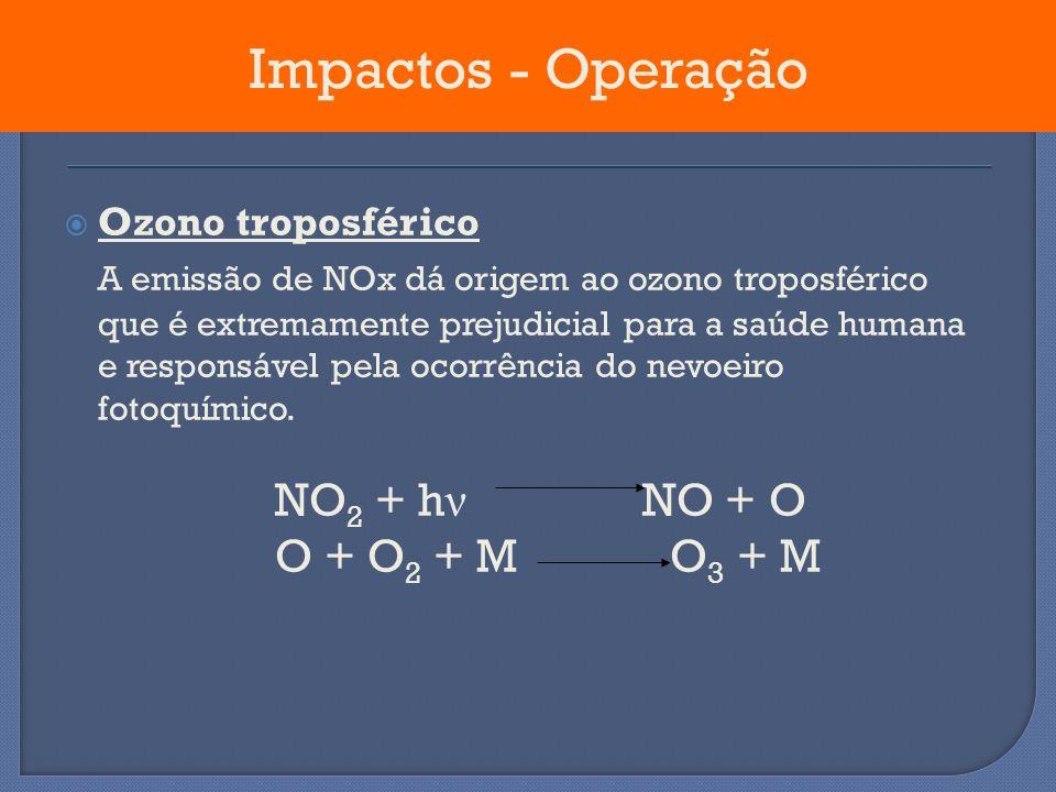 Ozono troposférico A emissão de NOx dá origem ao ozono troposférico que é extremamente prejudicial para a saúde humana e responsável pela ocorrência d