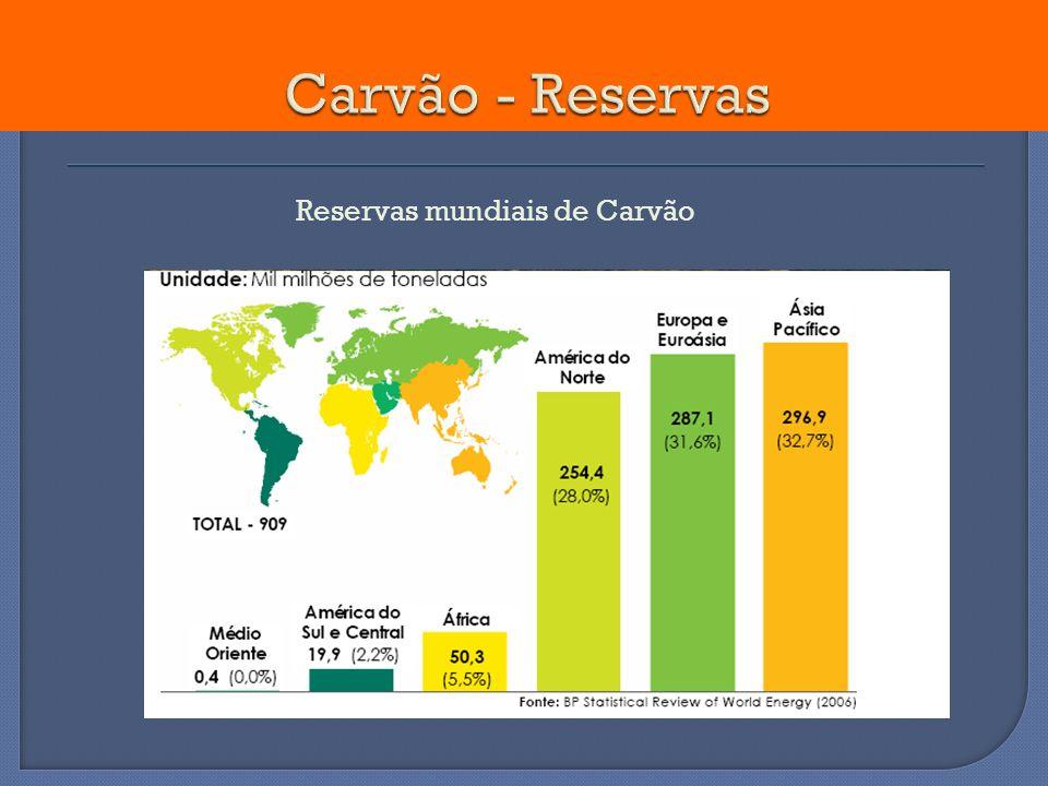 Reservas mundiais de Carvão