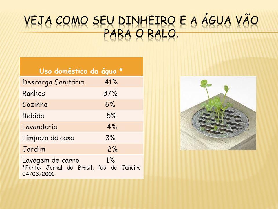 Uso doméstico da água * Descarga Sanitária 41% Banhos 37% Cozinha 6% Bebida 5% Lavanderia 4% Limpeza da casa 3% Jardim 2% Lavagem de carro 1% *Fonte: