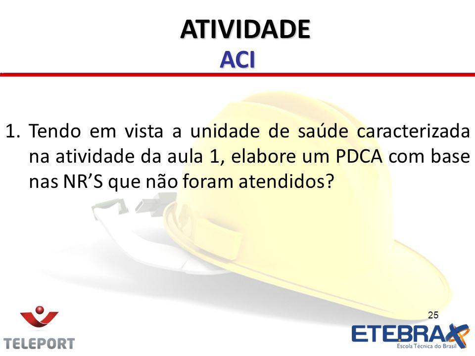 25 ACI ATIVIDADE 1.Tendo em vista a unidade de saúde caracterizada na atividade da aula 1, elabore um PDCA com base nas NRS que não foram atendidos?