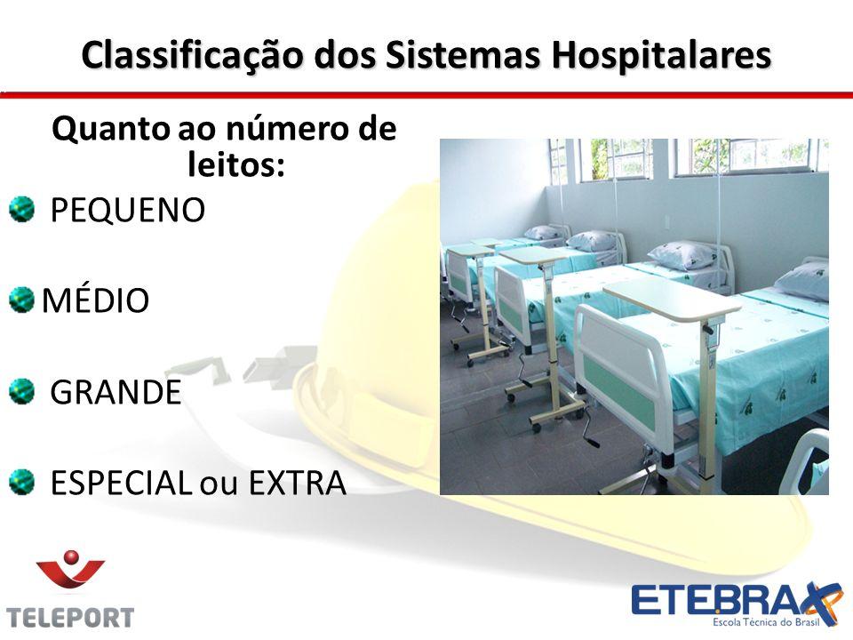 Classificação dos Sistemas Hospitalares Quanto ao número de leitos: PEQUENO MÉDIO GRANDE ESPECIAL ou EXTRA