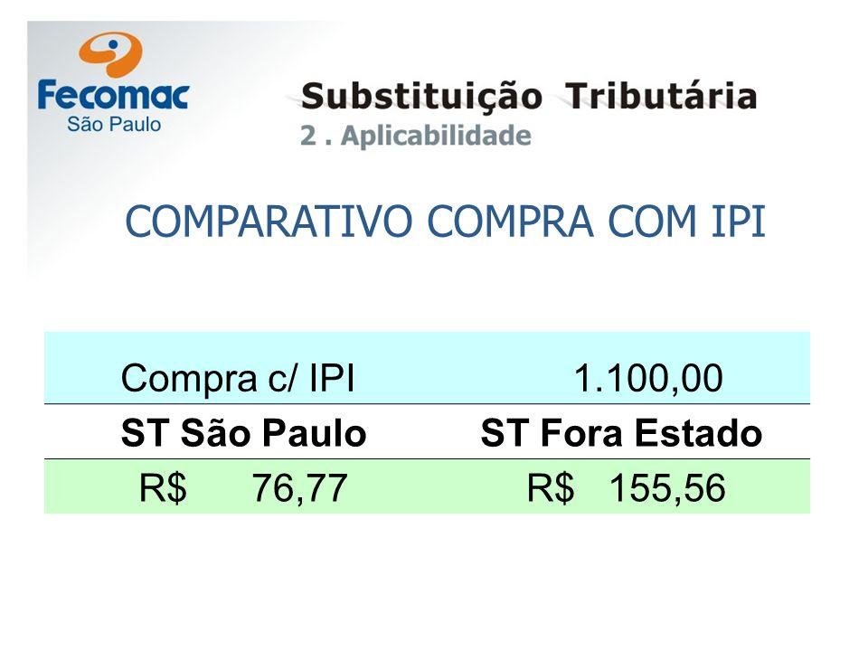COMPARATIVO COMPRA COM IPI Compra c/ IPI 1.100,00 ST São PauloST Fora Estado R$ 76,77 R$ 155,56